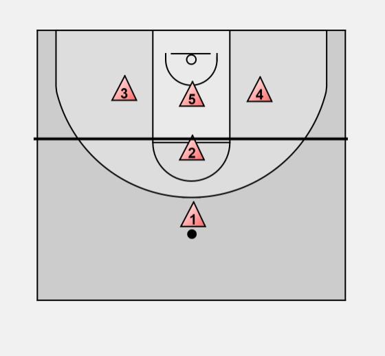 Basketball Defense Matchup 1 1 3 Match Up Guard Moves