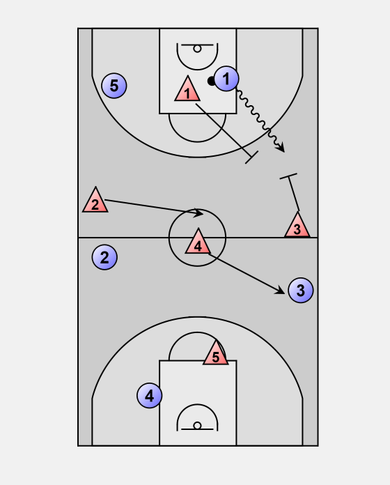 Basketball Defense press: 1-2-1-1 zone press