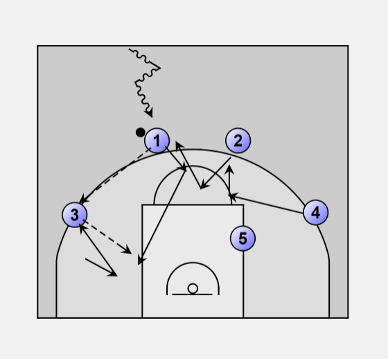 4 Out 2 Guard Front Motion I Will First Describe The Offensive Continuity Between Weak Side And Strong Play