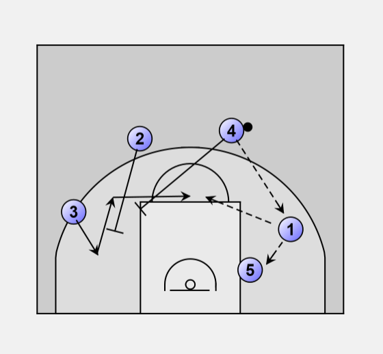 4 Out 2 Guard Front Motion