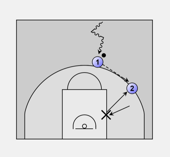 This Is The Most Important Movement In Offense It Initiates Without O1 Must Execute A Dribble Entry O2 Walks Toward Basket