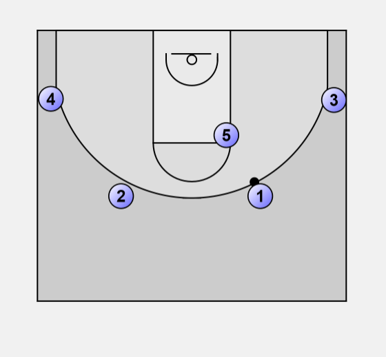 Basketball Offense 1-4: 1-4 low