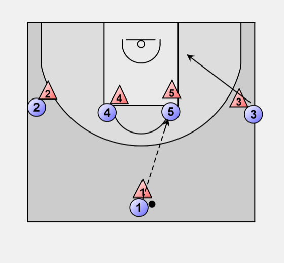 3 Flex Offense Entry Plays From the 1-4 High Set