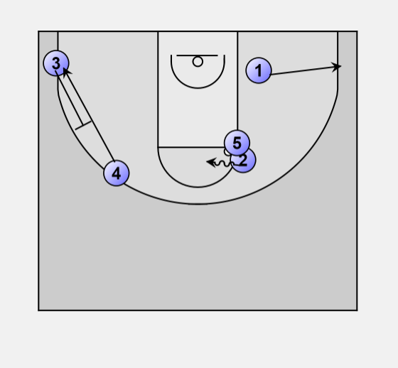 Boxoffensestretch4_2 basketball offense box box offense stretch 4