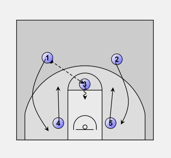 It Is A Very Simple Play That Utilized By Team With Small Forward Above Average Handling And Passing Skills Guard Can Shoot The Three