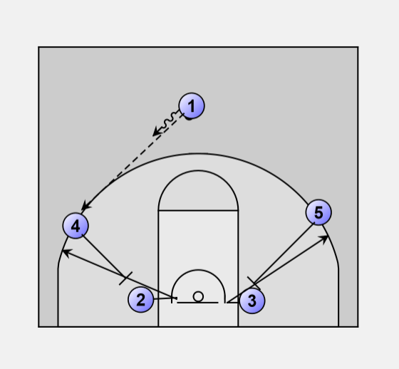 Man To Motion Offense Will Also Work On A 3 2 Zone Defense Find Gaps In And Go There 1 Is The Point Guard Off