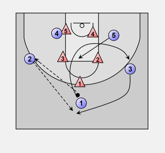 Swing Offense Basketball Offense Zone Offense Vs Zone