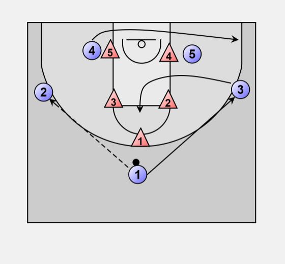 Basketball Offense zone: Offense vs 1-2-2 zone (set 2)