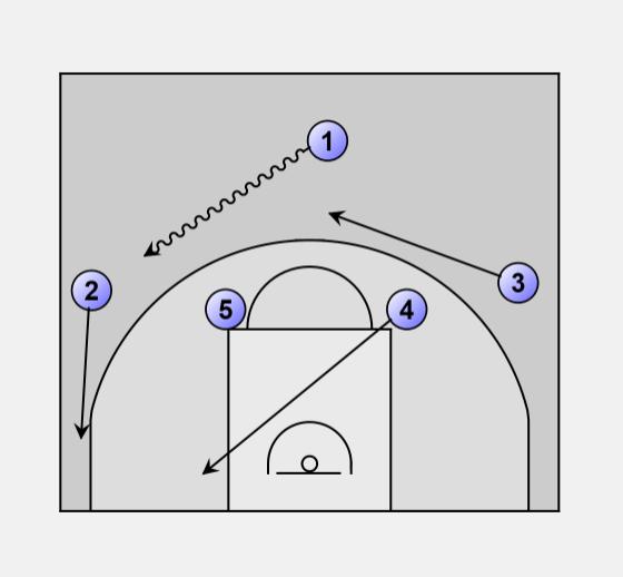 Basketball Offense 1 4 Overload