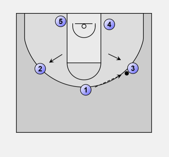 Play2 motionoffense_2 basketball offense zone play 2 motion offense