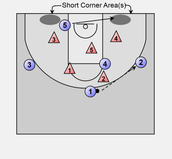 Basketball Offense Zone  Short Corner Zone