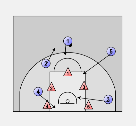 Basketball Defense Zone Zonal 1 2 2