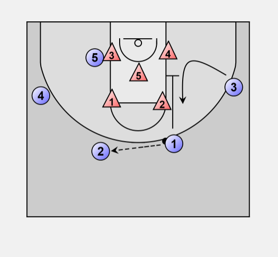 This Play Works Against Both Zone Man On Defenses Is An In Motion Setup Simple With 4 Out 2 Guards Wings And 1 Forward